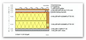 Referenzen Bobingen Systemschnitt