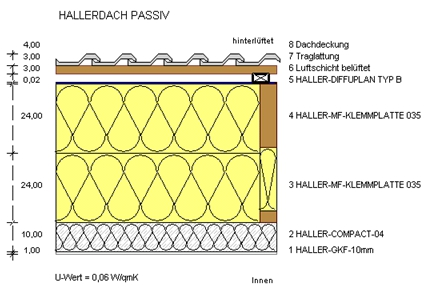 Referenzen EFH Rüttinger Hallerdach Passiv